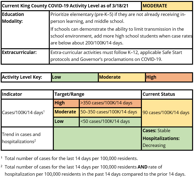 Chart of COVID-19 numbers for March 4, 2021
