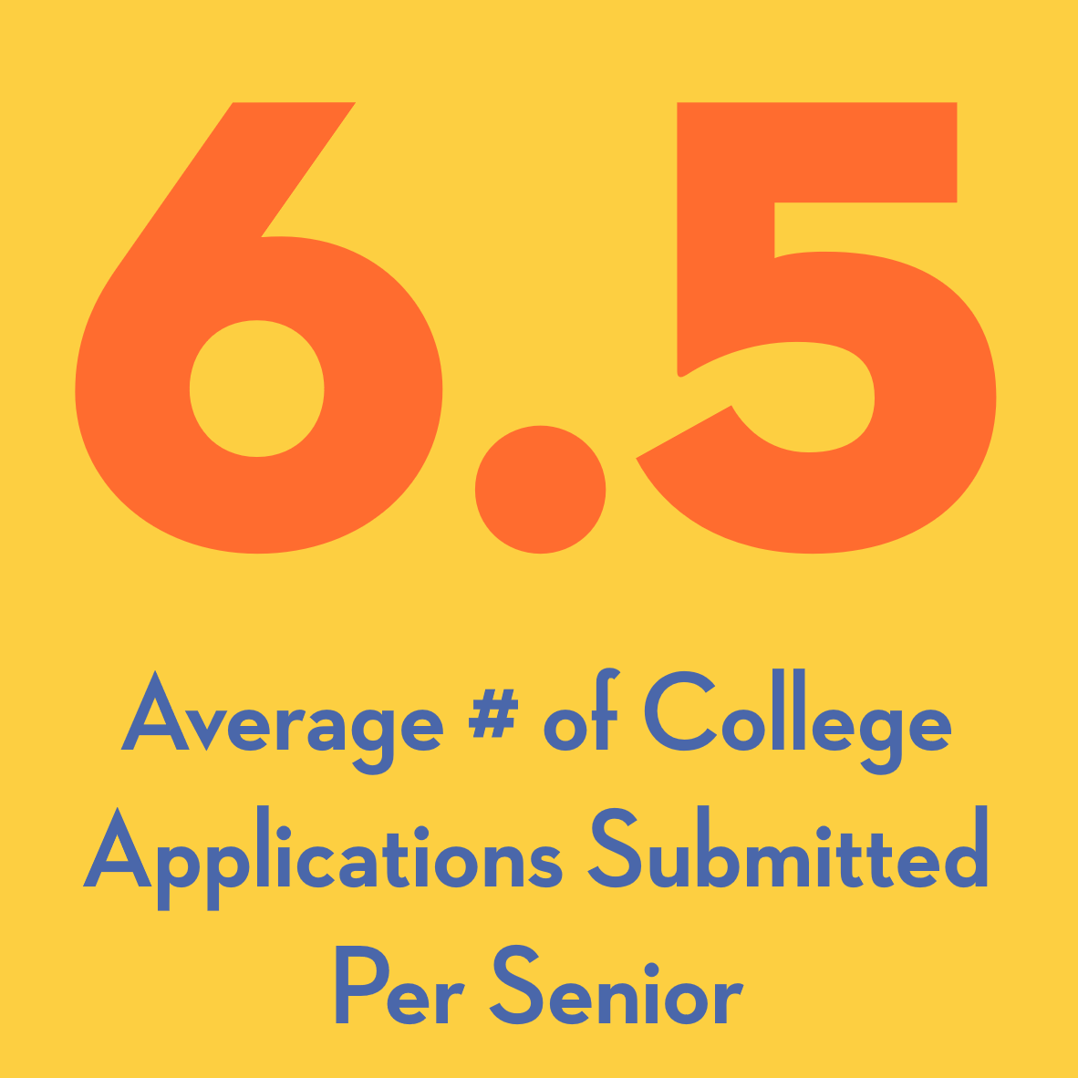 6.5 college applications submitted per senior on average