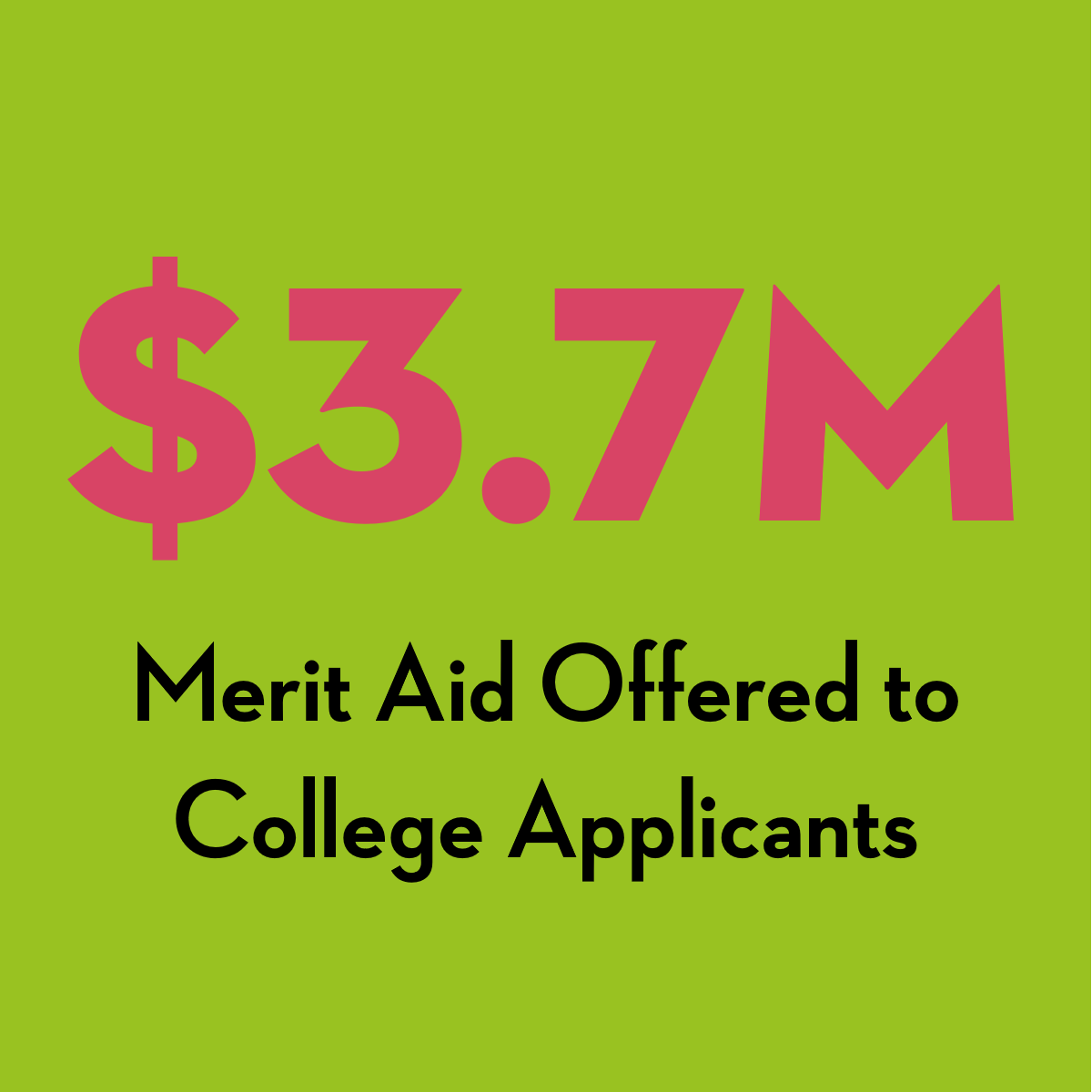 3.7 million dollars of merit aid was offered to college applicants